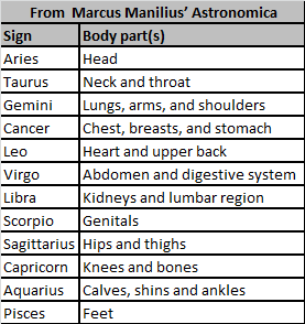 signs-body-parts
